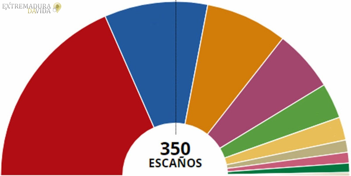 RESULTADO ELECCIONES 2019