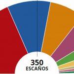 ELECCIONES 2019 PSOE ARRASA EN TODA ESPAÑA